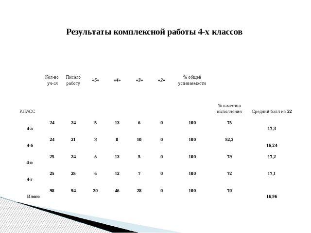Результаты комплексной работы 4-х классов КЛАСС Кол-во уч-ся Писало...