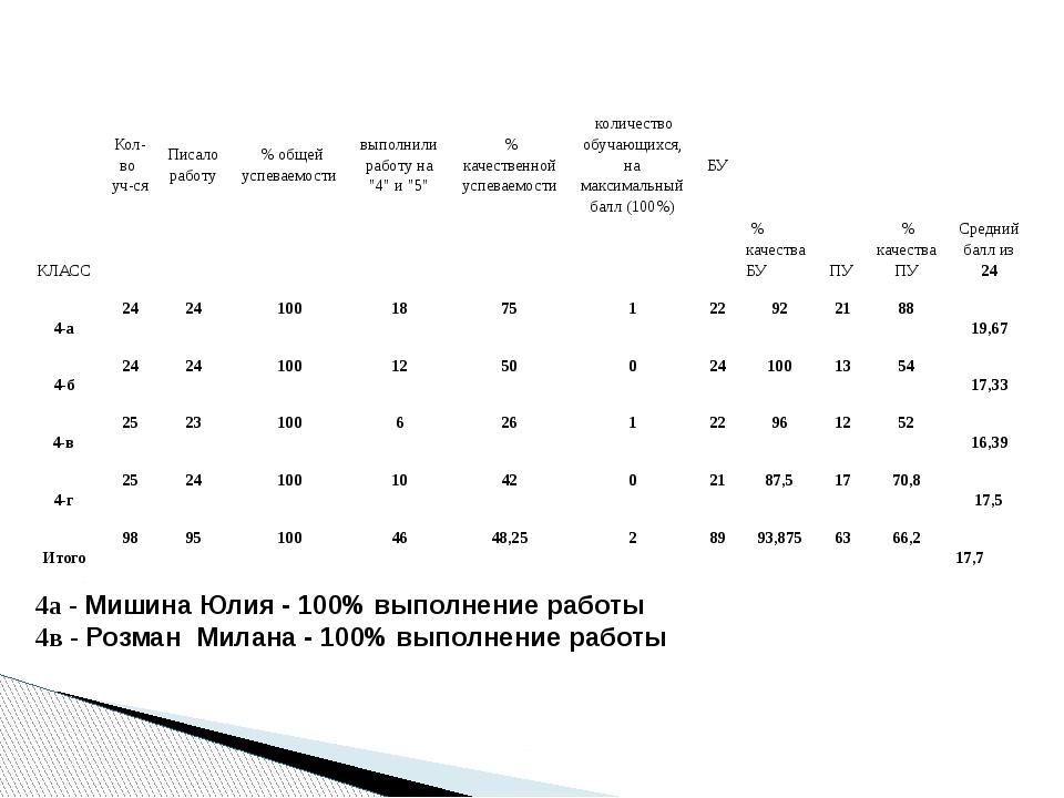 4а - Мишина Юлия - 100% выполнение работы 4в - Розман Милана - 100% выполнени...