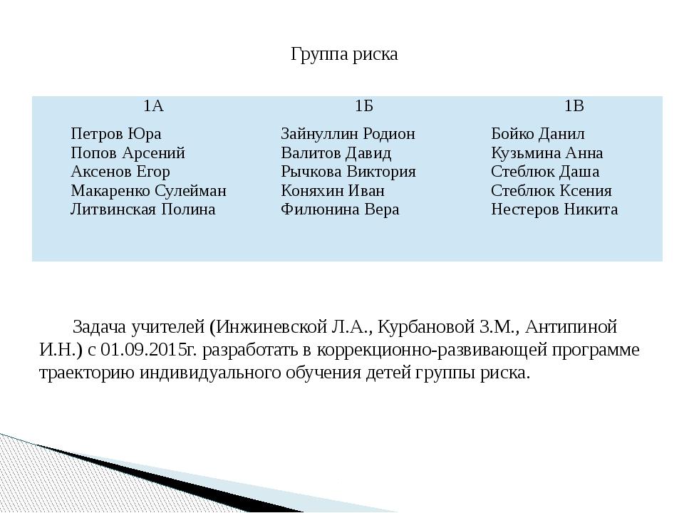 Группа риска Задача учителей (Инжиневской Л.А., Курбановой З.М., Антипиной И....