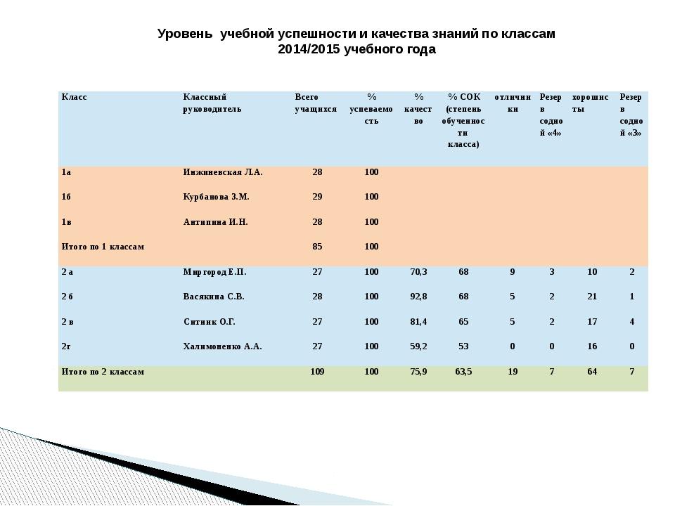 Уровень учебной успешности и качества знаний по классам 2014/2015 учебного го...