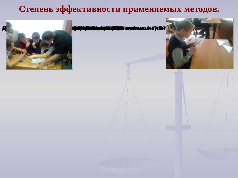 Степень эффективности применяемых методов. 20.01.2009 г.