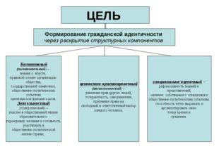 ЦЕЛЬ Формирование гражданской идентичности через раскрытие структурных компон