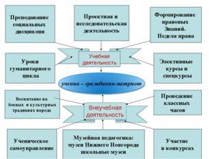 Внеучебная деятельность Учебная деятельность Проектная и исследовательская де