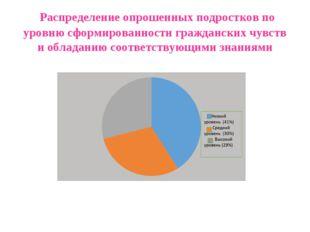 Распределение опрошенных подростков по уровню сформированности гражданских ч