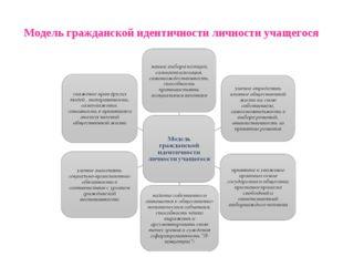 Модель гражданской идентичности личности учащегося