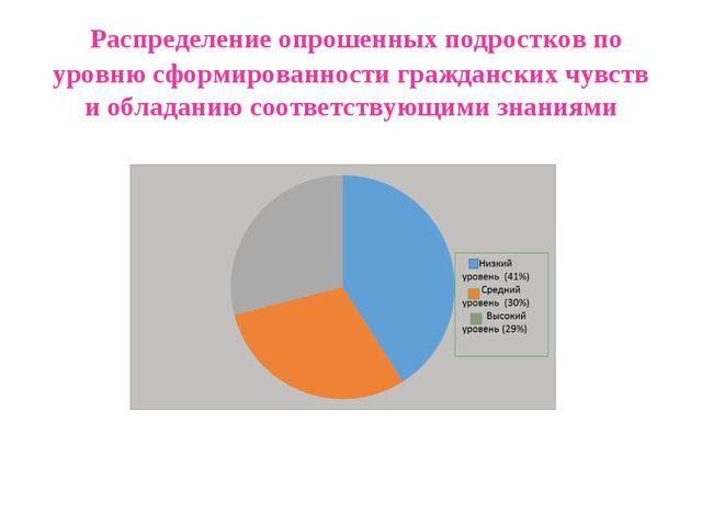 Распределение опрошенных подростков по уровню сформированности гражданских ч...