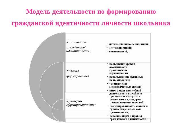 Модель деятельности по формированию гражданской идентичности личности школьника