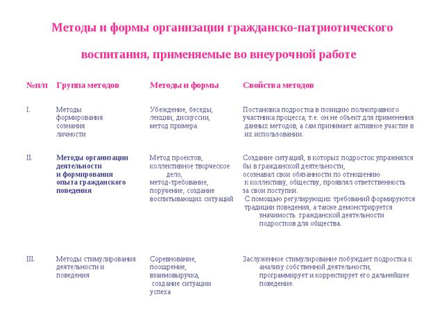 Методы и формы организации гражданско-патриотического воспитания, применяемые...