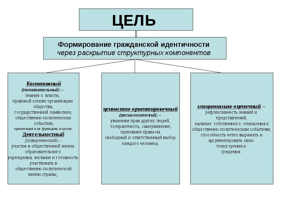 ЦЕЛЬ Формирование гражданской идентичности через раскрытие структурных компон...