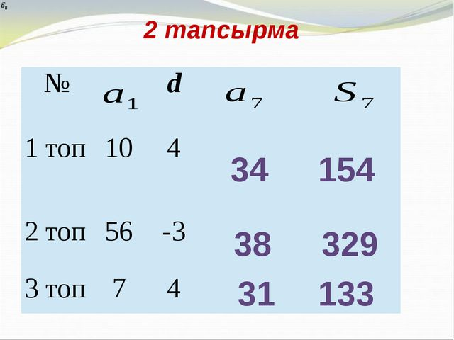 2 тапсырма 34 154 38 329 31 133 № d 1топ 10 4 2 топ 56 -3 3 топ 7 4