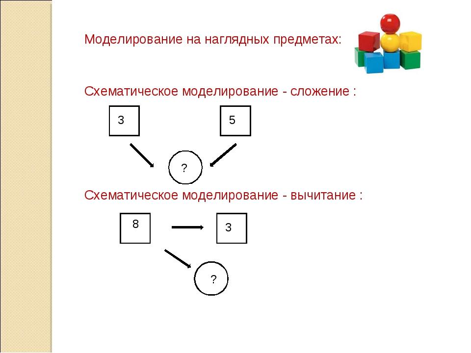Моделирование на наглядных предметах: Схематическое моделирование - сложение...