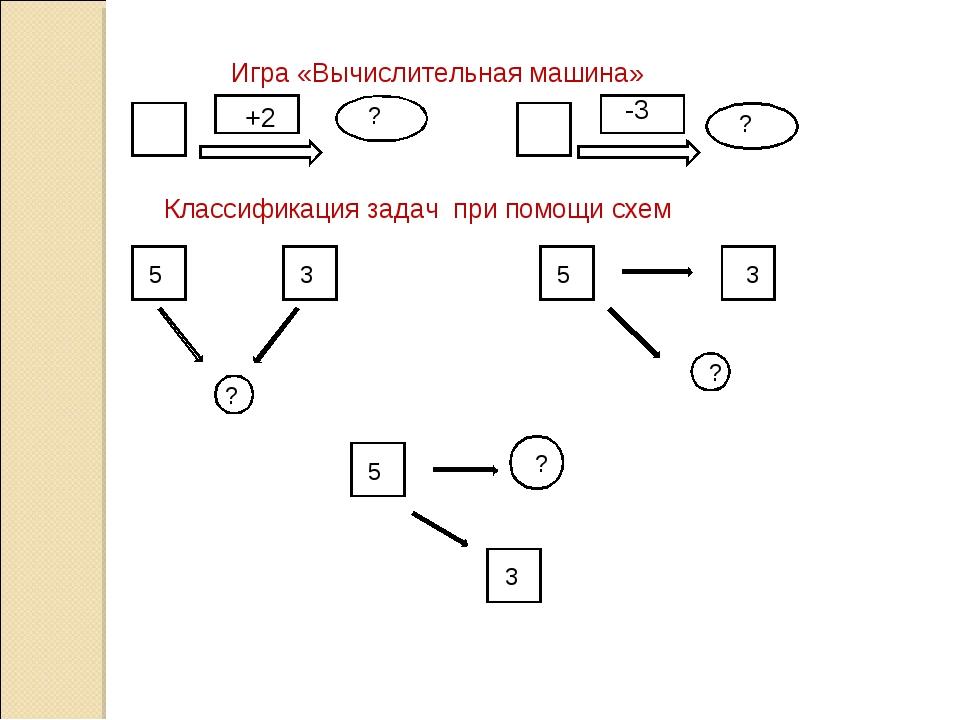 Игра «Вычислительная машина» +2 -3 ? ? Классификация задач при помощи схем 5...