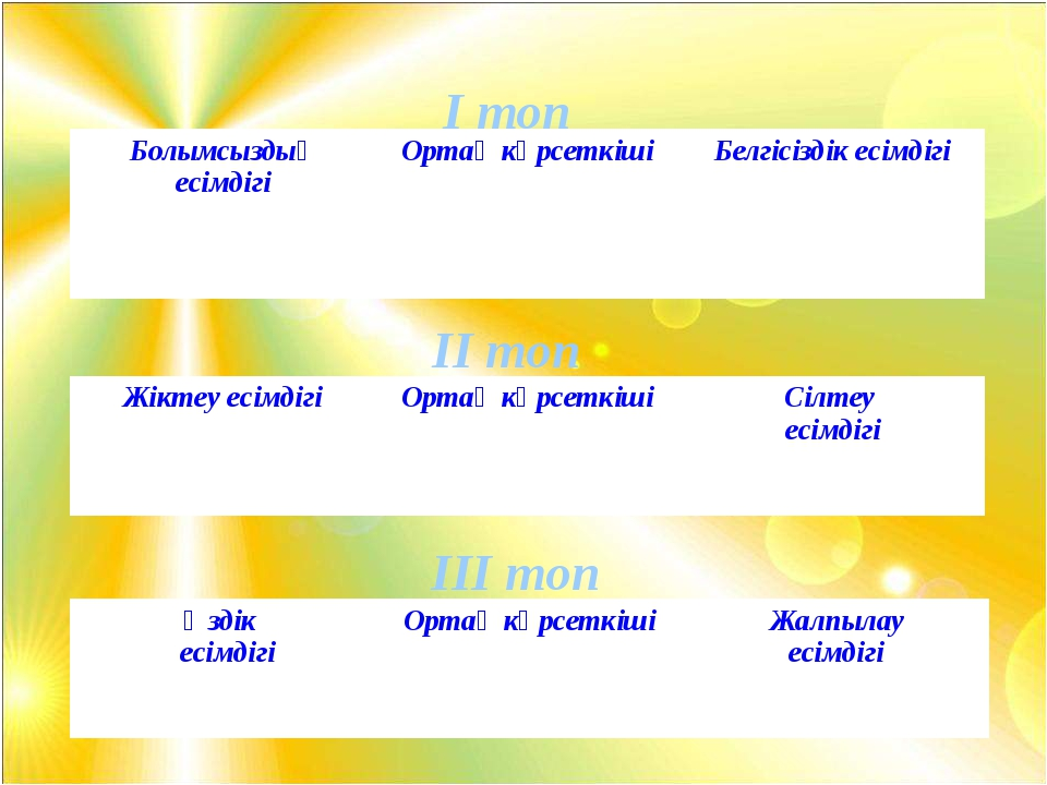 Ешкім Әркім Кейбіреу І топ ІІ топ ІІІ топ УІ. Есімдіктерді септеу