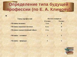 Определение типа будущей профессии (по Е. А. Климову) Типы профессийКол-во у
