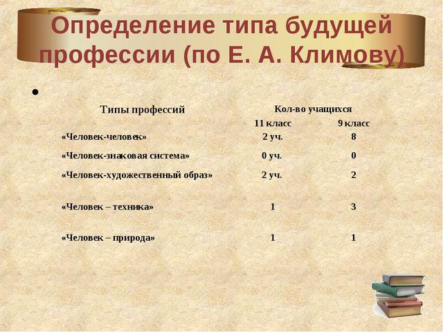 Определение типа будущей профессии (по Е. А. Климову) Типы профессийКол-во у...