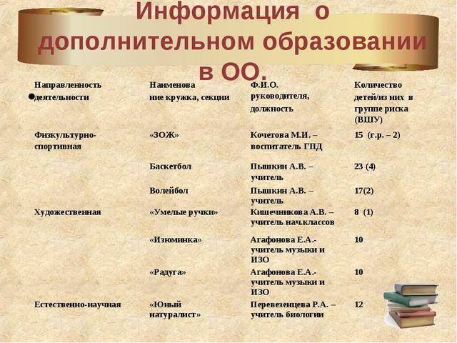 Информация о дополнительном образовании в ОО. Направленность деятельностиНаи...