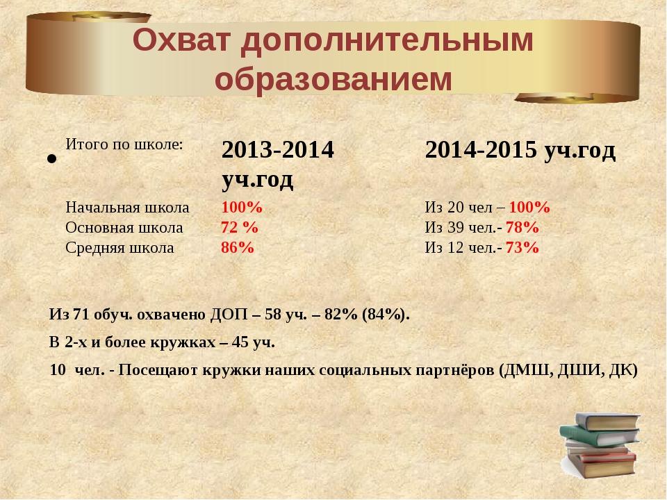 Охват дополнительным образованием Итого по школе: 2013-2014 уч.год2014-201...
