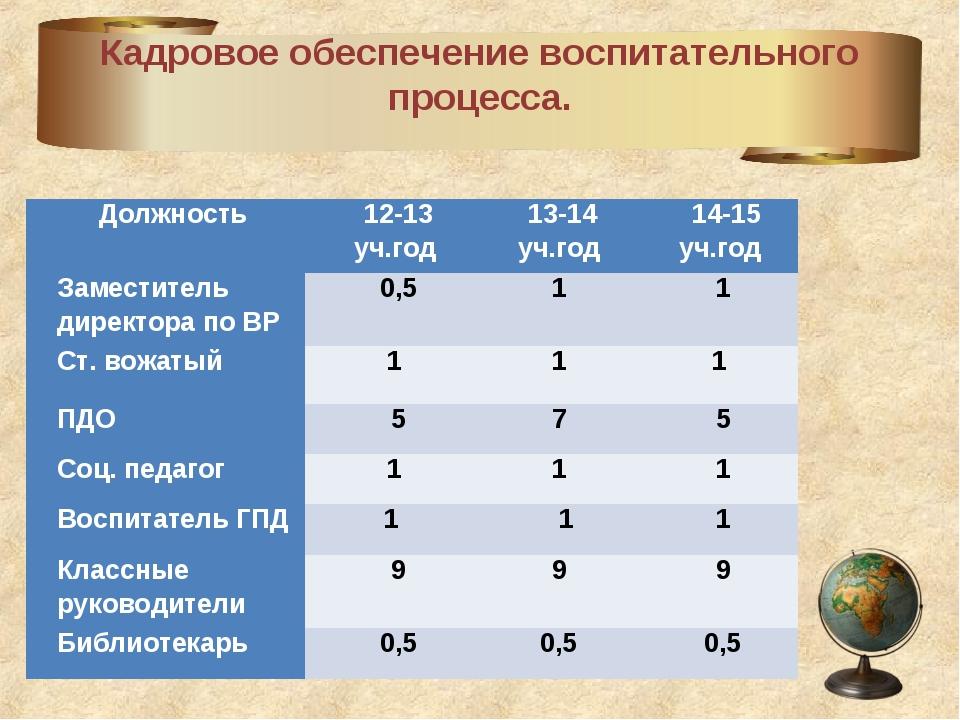 Кадровое обеспечение воспитательного процесса. Должность 12-13 уч.год 13-1...