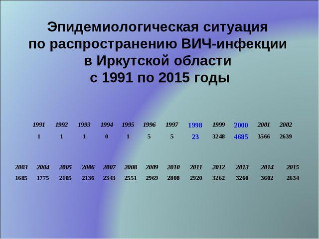 Эпидемиологическая ситуация по распространению ВИЧ-инфекции в Иркутской облас...