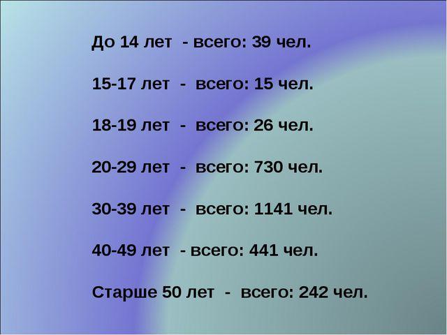 До 14 лет - всего: 39 чел. 15-17 лет - всего: 15 чел. 18-19 лет - всего: 26 ч...