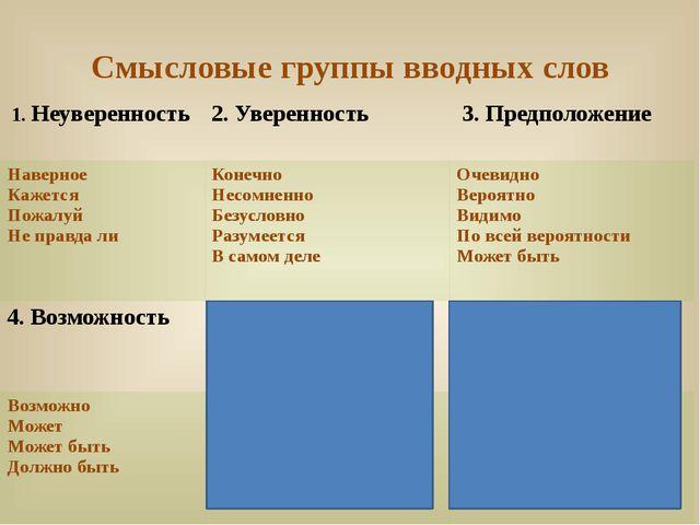 Смысловые группы вводных слов 1.Неуверенность 2.Уверенность 3.Предположение Н...