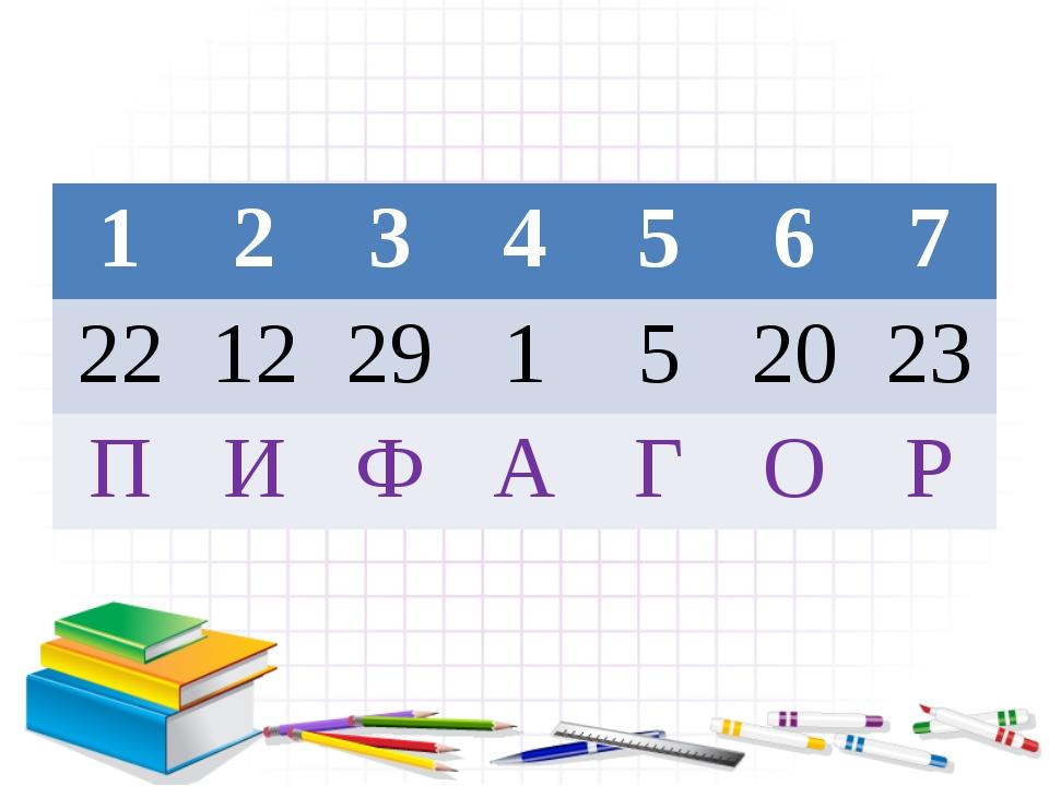 1 2 3 4 5 6 7 22 12 29 1 5 20 23 П И Ф А Г О Р