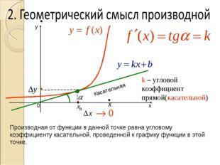 k – угловой коэффициент прямой(касательной) Касательная Производная от функц