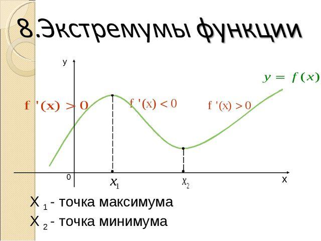 X 1 - точка максимума X 2 - точка минимума