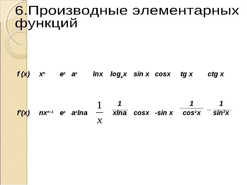 f (x) xn ex ax lnx logax sin x cosx tg x ctg x f'(x) nxn-1 ex  a...