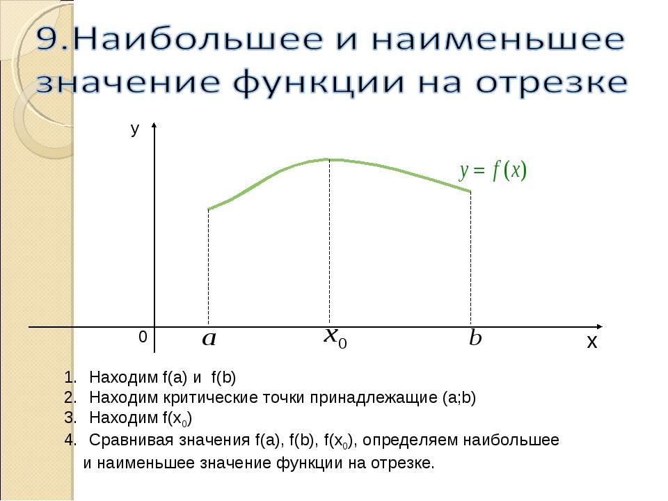 Находим f(a) и f(b) Находим критические точки принадлежащие (а;b) Находим f(...