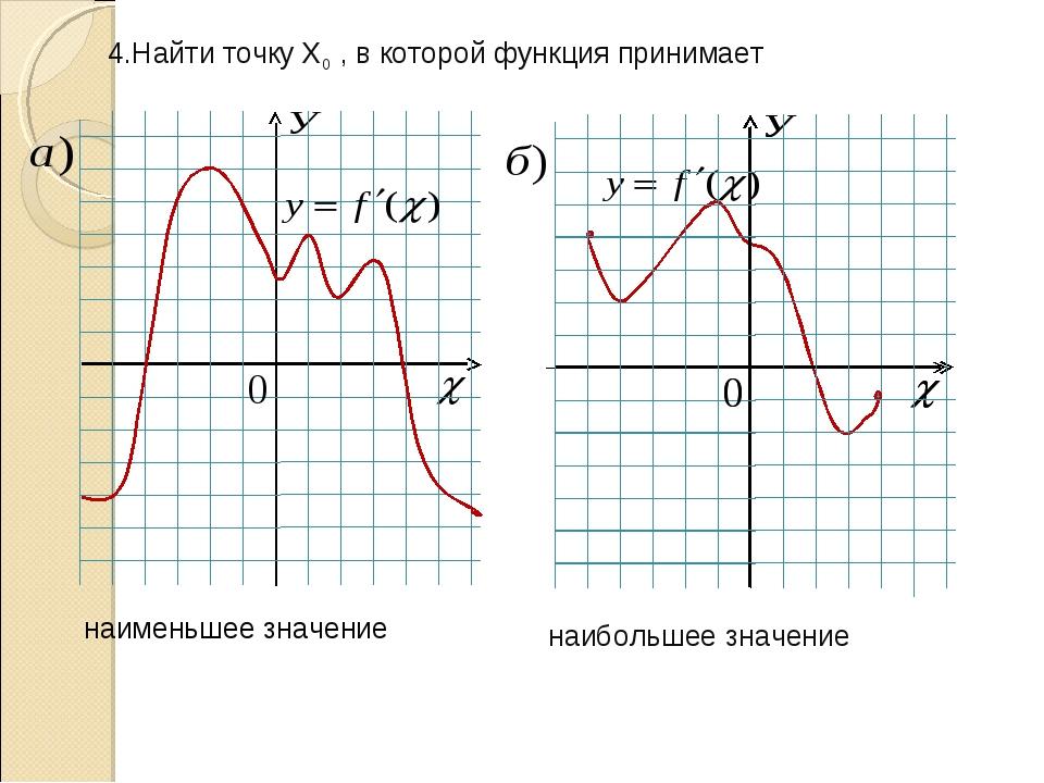 наименьшее значение наибольшее значение 4.Найти точку Х0 , в которой функция...