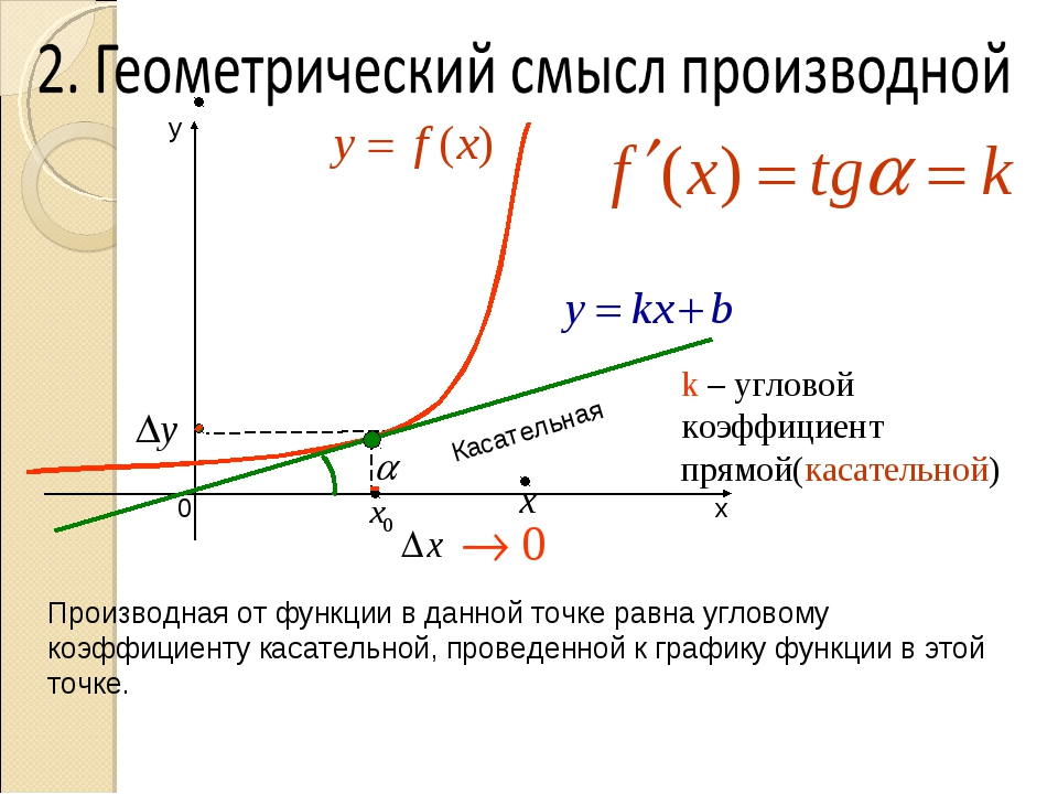 k – угловой коэффициент прямой(касательной) Касательная Производная от функц...