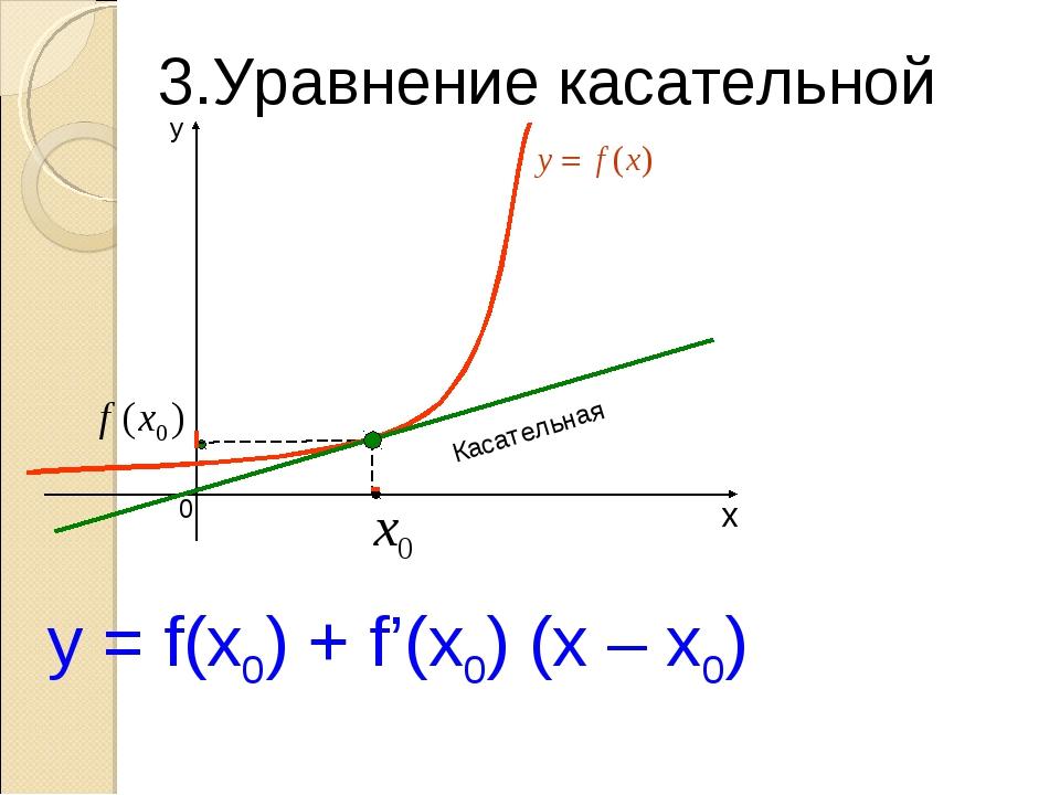 Касательная y = f(x0) + f'(x0) (x – x0) 3.Уравнение касательной