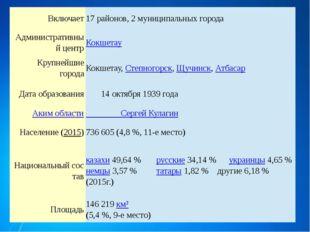 Включает 17 районов, 2 муниципальных города Административныйцентр Кокшетау