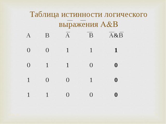 Таблица истинности логического выражения A&B * * ABABA&B 00111 011...