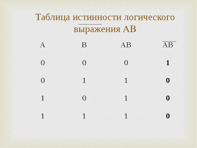 Таблица истинности логического выражения A۷B * * ABA۷BA۷B 0001 0110...