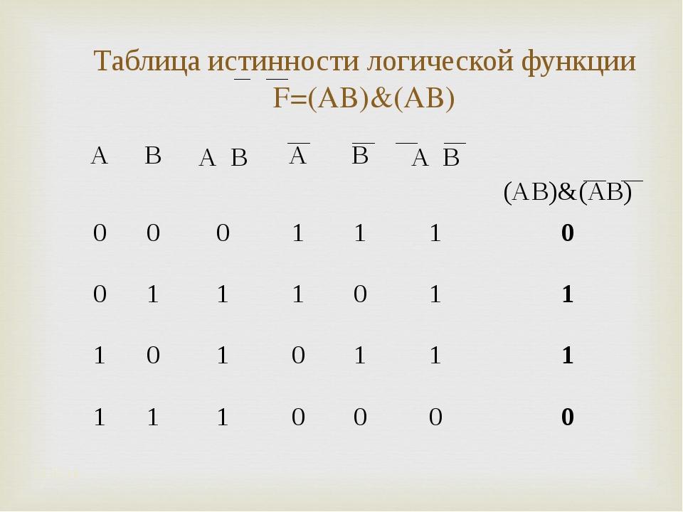 Таблица истинности логической функции F=(A۷B)&(A۷B) * * ABA ۷ BABA ۷ B...