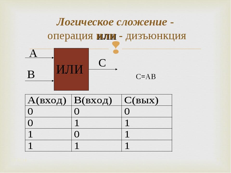 Логическое сложение - операция или - дизъюнкция * * ИЛИ А В С C=A۷B