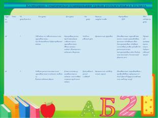 Календарно- тематическое планирование уроков русского языка в 4 классе. № ур