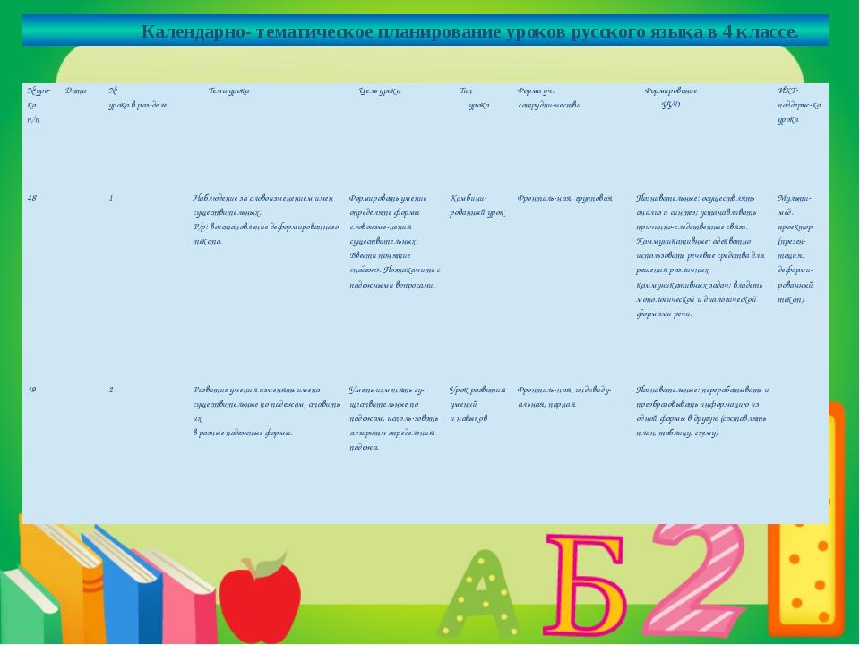 Календарно- тематическое планирование уроков русского языка в 4 классе. № ур...