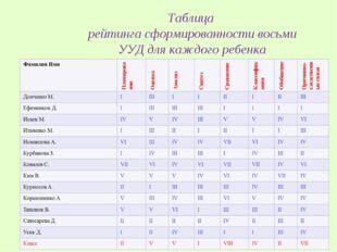 Таблица рейтинга сформированности восьми УУД для каждого ребенка