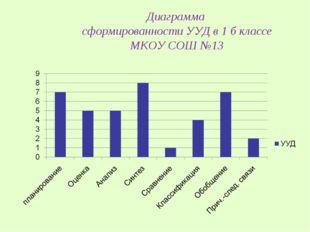 Диаграмма сформированности УУД в 1 б классе МКОУ СОШ №13