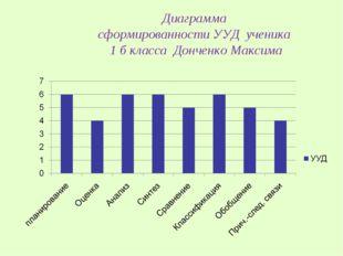Диаграмма сформированности УУД ученика 1 б класса Донченко Максима