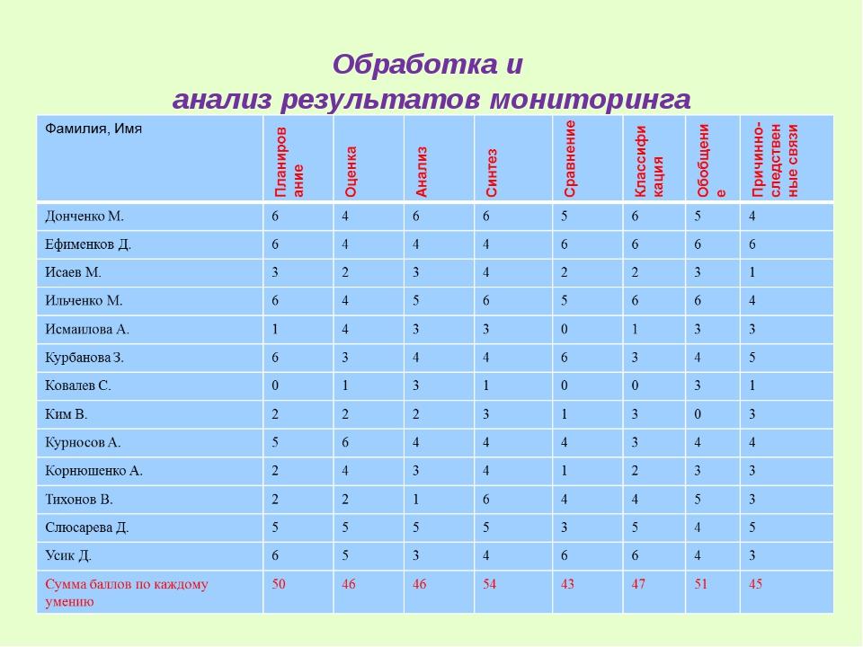 Обработка и анализ результатов мониторинга