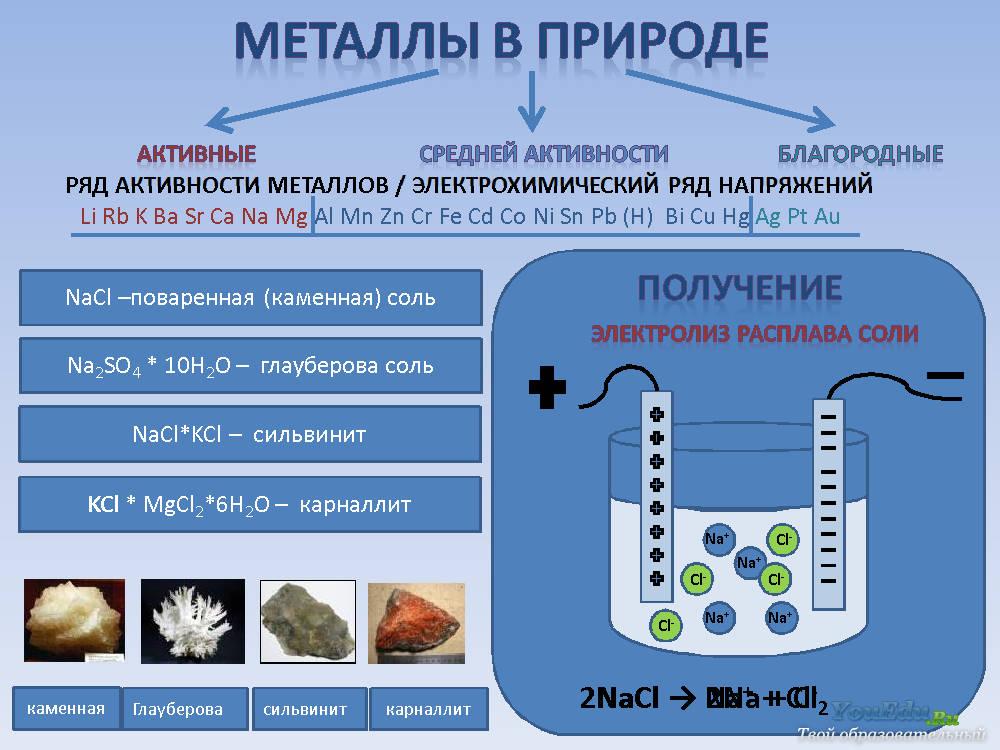 http://youedu.ru/uploads/posts/2014-03/1100_schelochnie_metalli(4).jpg