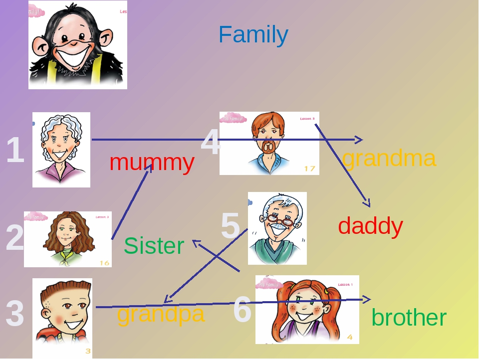 mummy daddy grandma grandpa Family Sister brother 1 2 3 4 5 6