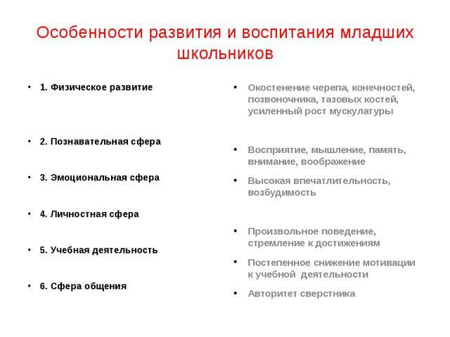Особенности развития и воспитания младших школьников 1. Физическое развитие 2...