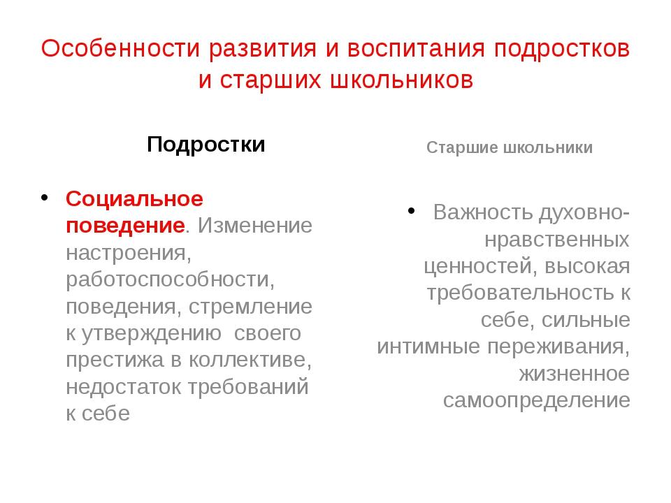 Особенности развития и воспитания подростков и старших школьников Подростки С...