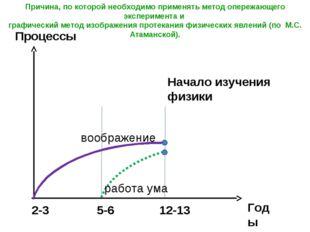 Процессы Годы воображение работа ума Начало изучения физики 2-3 5-6 12-13 При