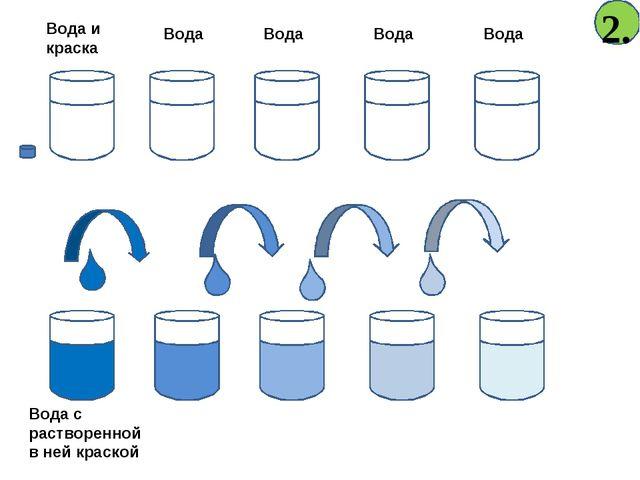 Вода с растворенной в ней краской Вода Вода Вода Вода Вода и краска 2.